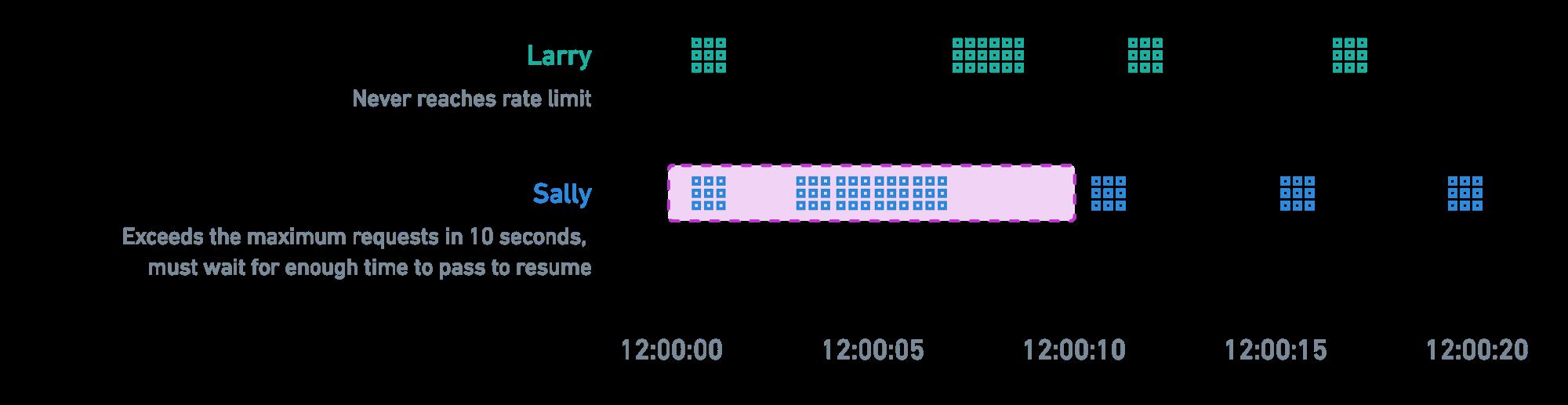 限速算法:滑动窗口计数器